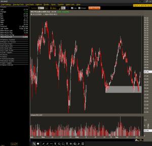 DIG 30-min Chart