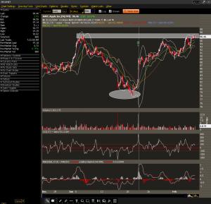 AAPL 30 Min Chart