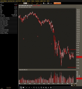 SPY Chart with Breakeven Areas