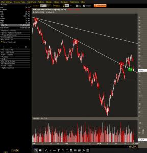 SPY 60 Min Chart