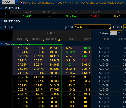 QQQQ Options Board, Front Month Calls