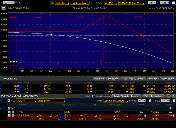 Gld options trading hours