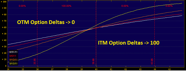 High delta stock options