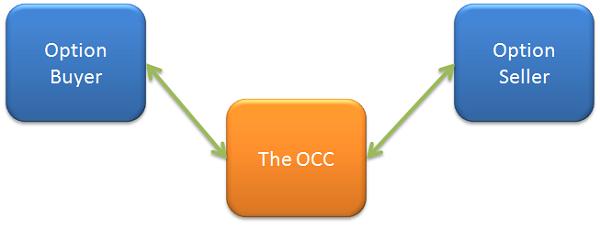Options trading occ