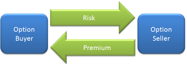 What does premium mean in options trading