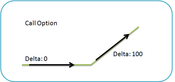 Option Delta Explained