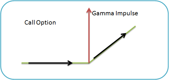 gamma impulse