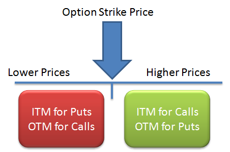 Option trading out of the money