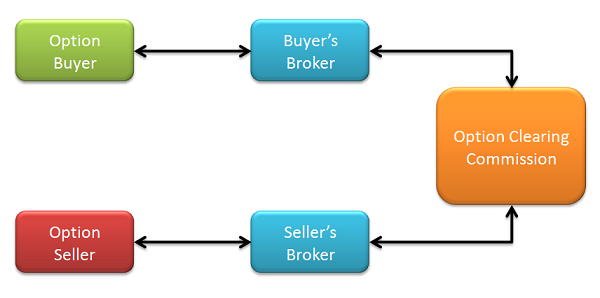 How does stock options trading work