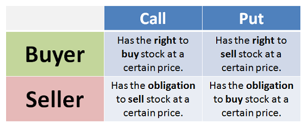 What does it mean to trade stock options