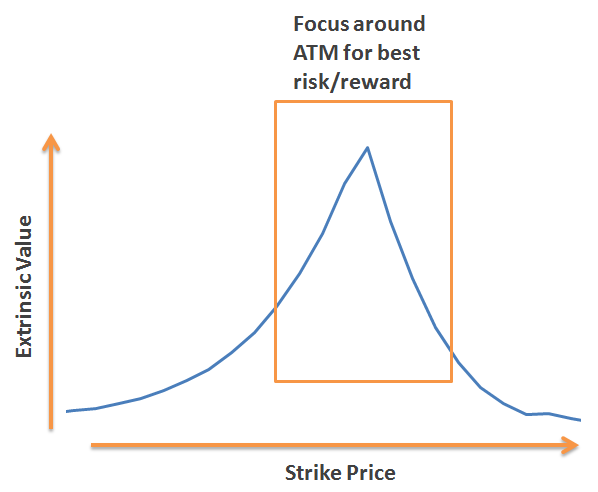 How to trade covered call options