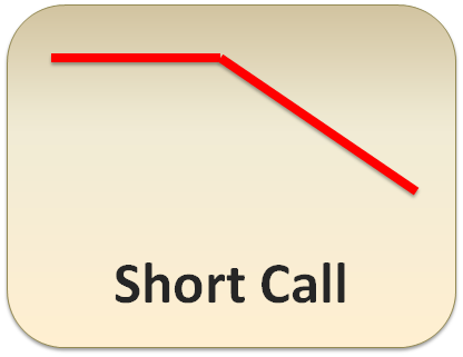 Learn how to trade call options