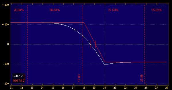 Risk of trading vix options