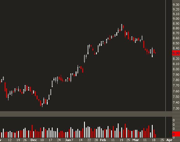 Look at a Long Vol Trade in Goldman Sachs