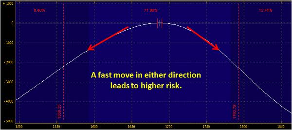 iron-condor-risk