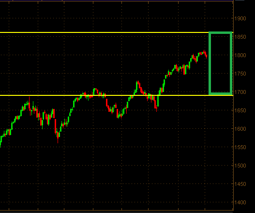 spx-levels