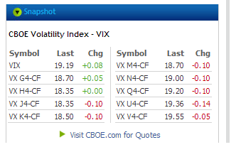 Why Is VXX Doing So Well?