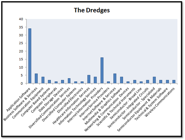 dredges