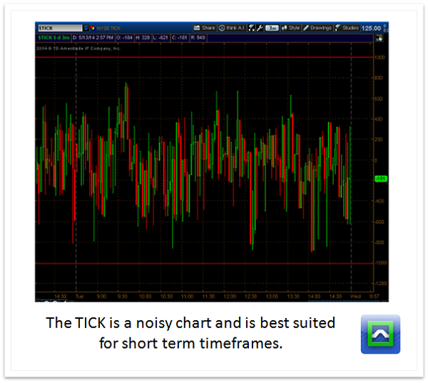TICK-chart