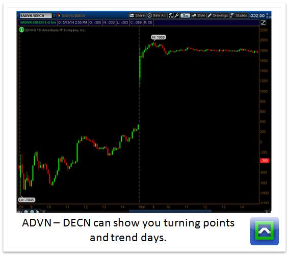 advn-decn