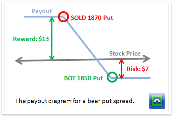 bear-put-payout