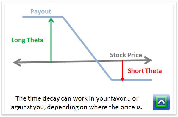 Bear spread using put options cost