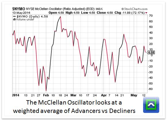 mcclellan-oscillator