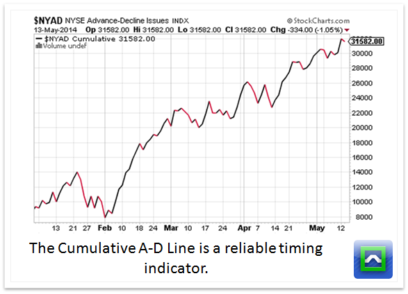 5 Stock Market Breadth Indicators to Make You A Better
