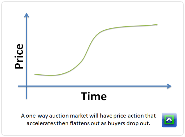 one-way-auction