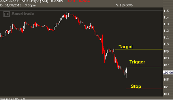aapl-failed-breakdown