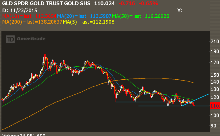 Get Ready For the Failed Breakdown in Gold