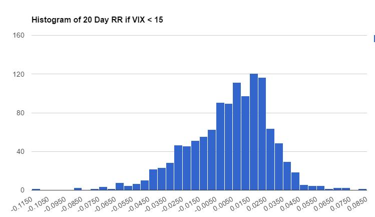 20-day-low-vix