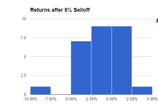 tlt-returns