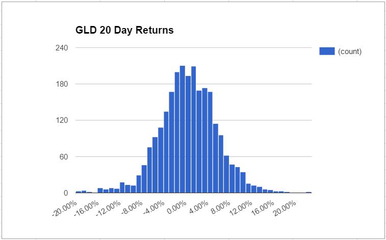 gld-distribution-1