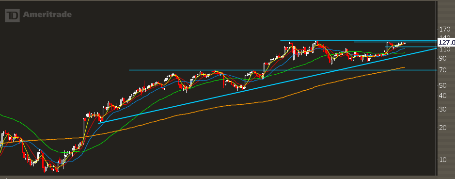 nflx-weekly-chart