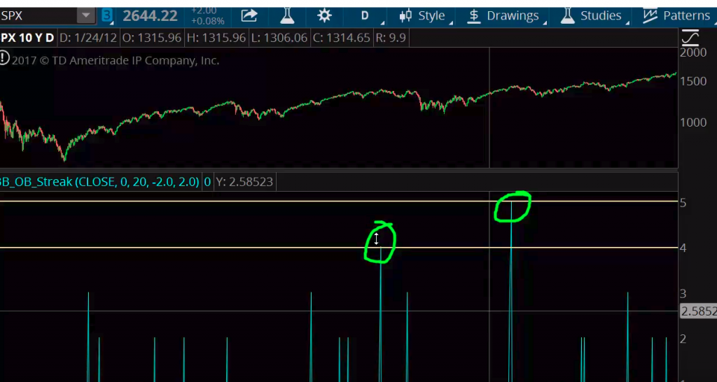 2 Surprising Trading Indicators About This Market Rally