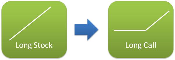 Conversion option strategy
