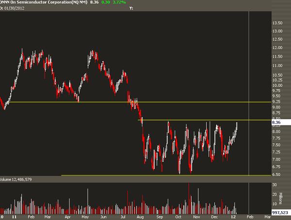 Daily stock chart of ONNN