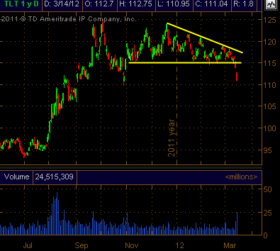 tlt daily stock chart